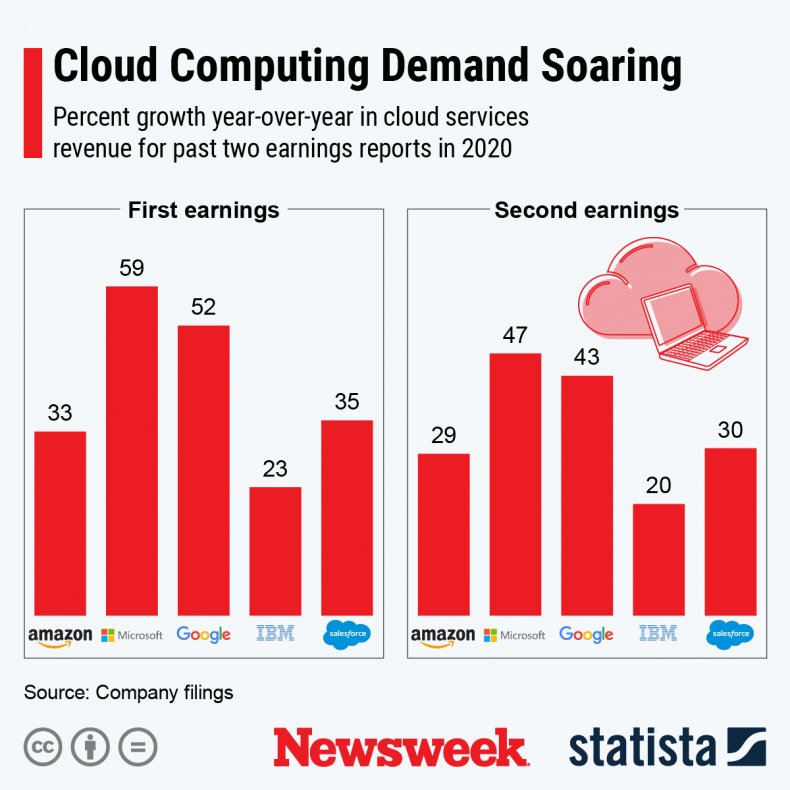 Cloud Computing Demand