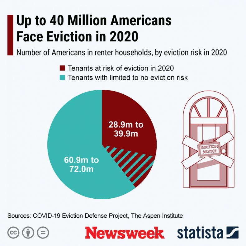 Eviction Statista