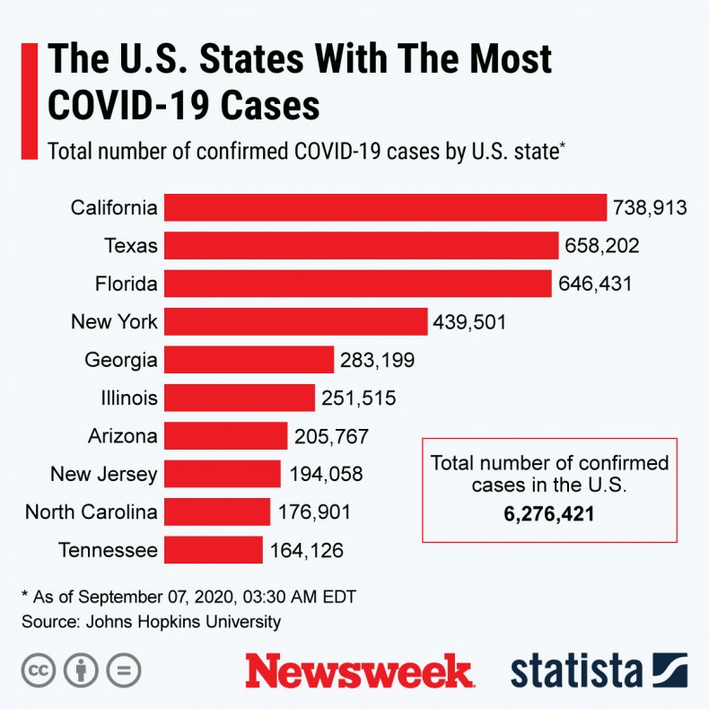 covid states sep 7