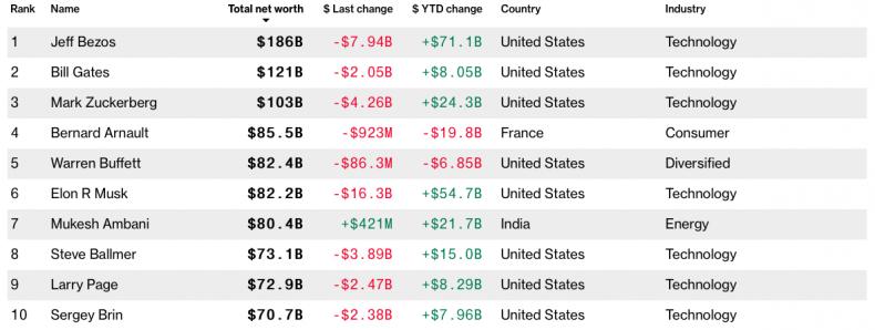 Bloomberg Billionaires Index