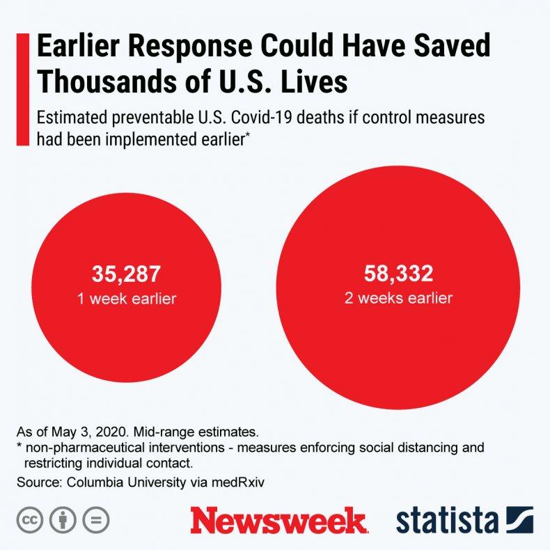 earlier response statista