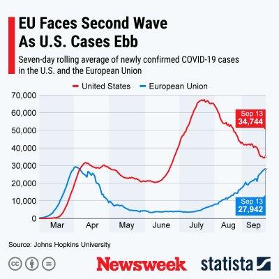 U.S. versus EU coronavirus cases