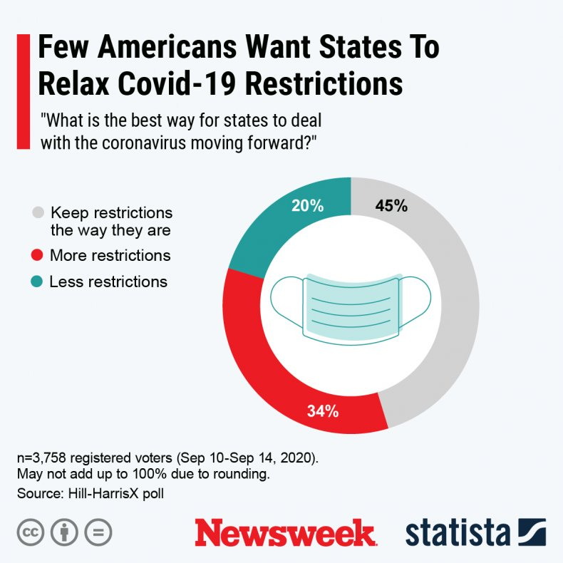 Americans US COVID-19 restrictions