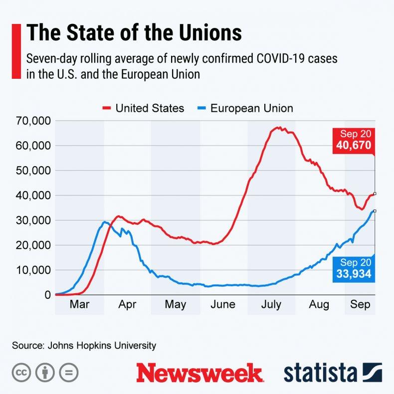COVID-19 cases in Europe vs. US