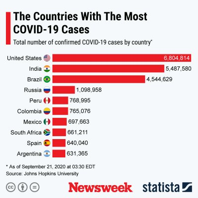 COVID-19 cases across the world
