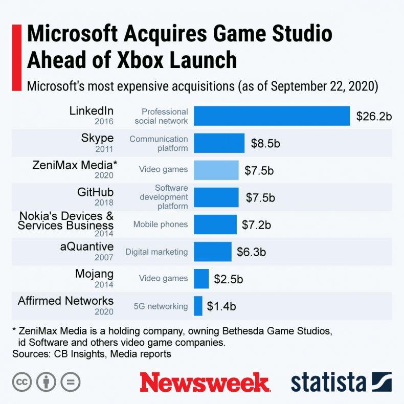 Microsoft acquisitions statista