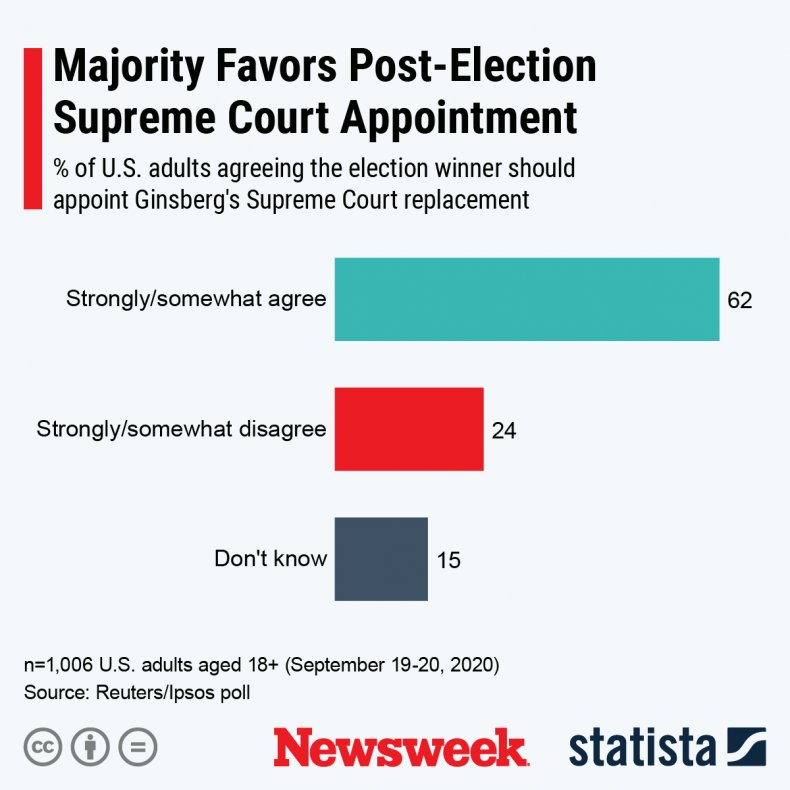 supreme court presidential election statista