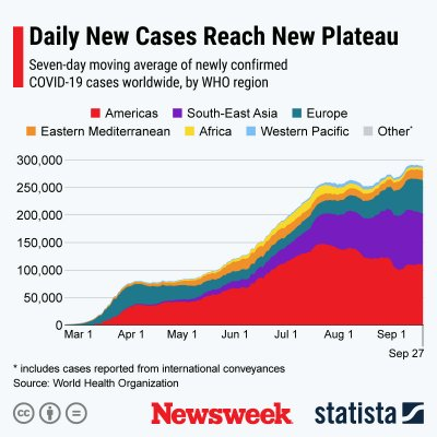 Average new COVID-19 cases worldwide