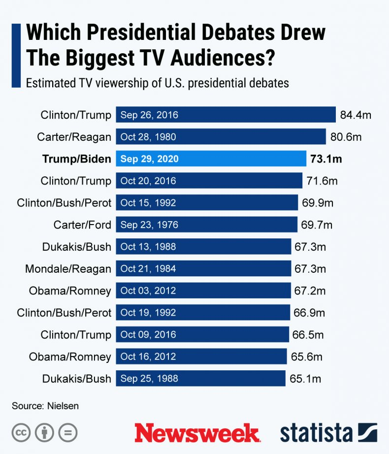 Presidential Debate Audiences
