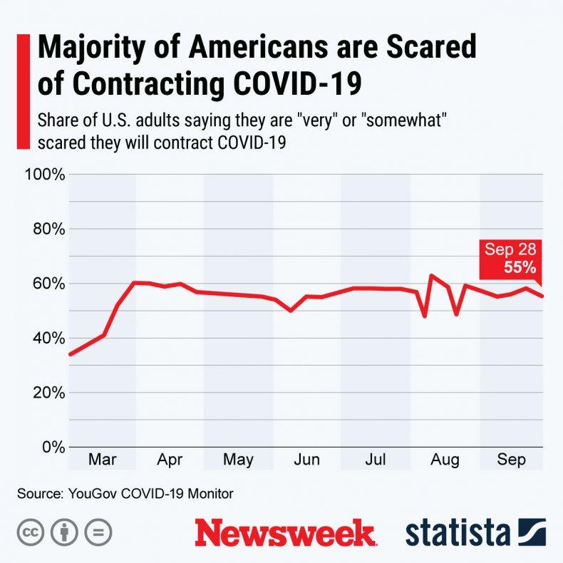 coronavirus americans scared statista
