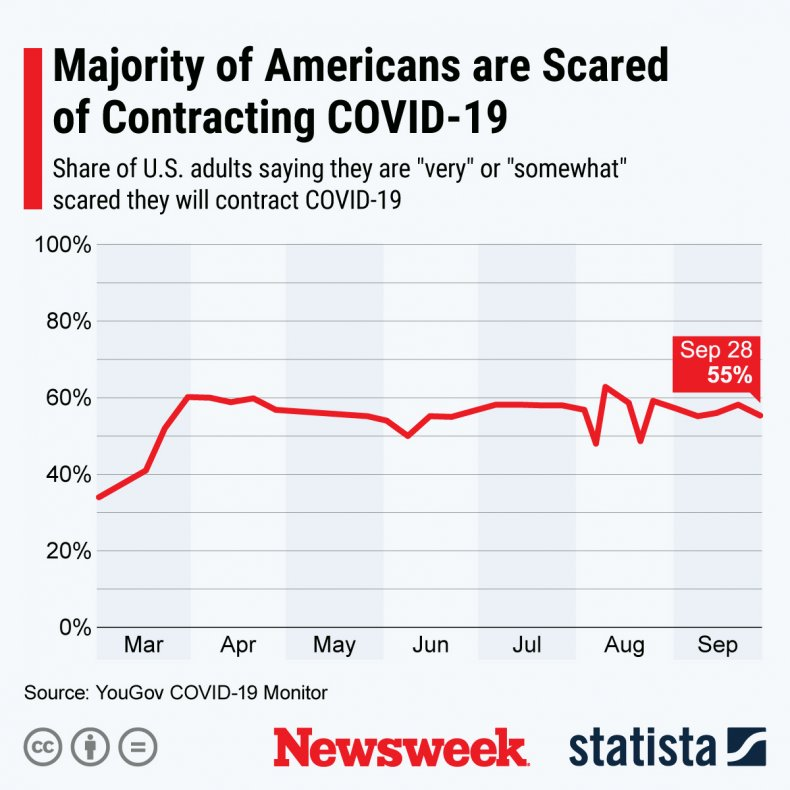 covid-19, scared, us, survey