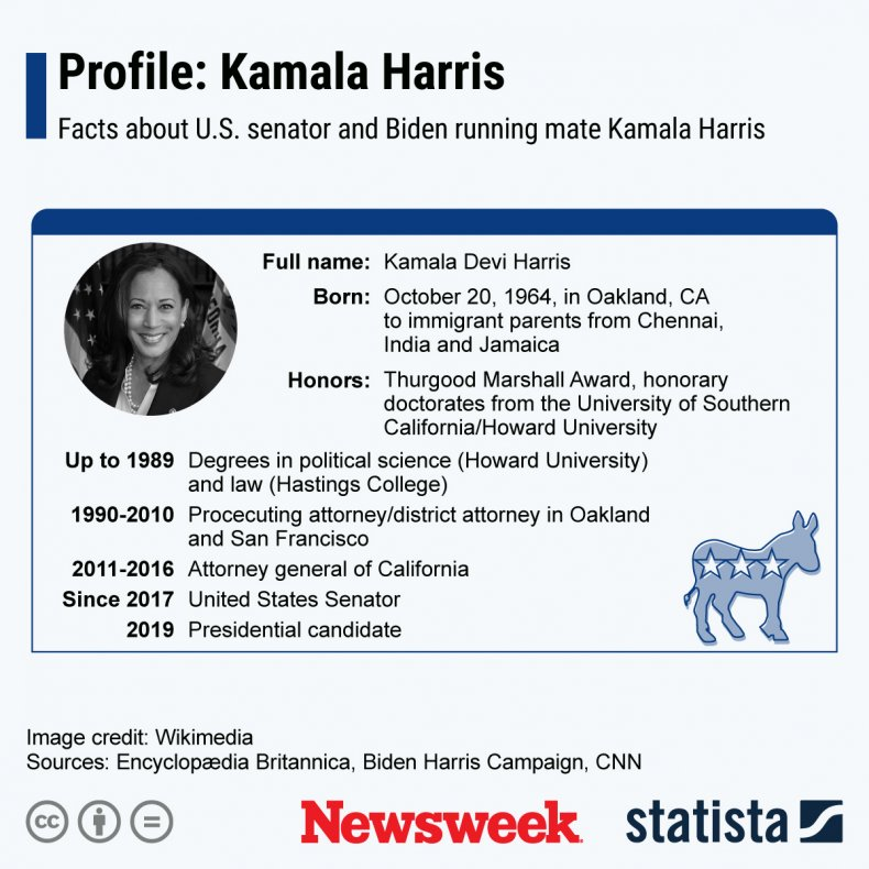 Kamala Harris Statista Profile