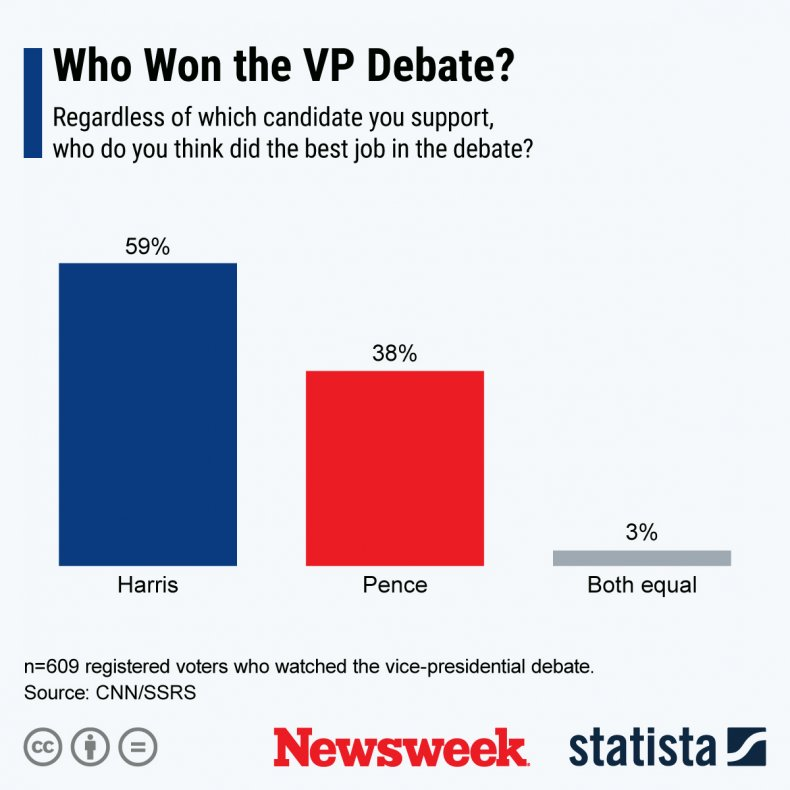 vp debate poll