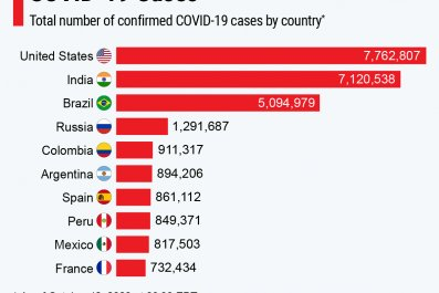 countries covid 10 oct 13