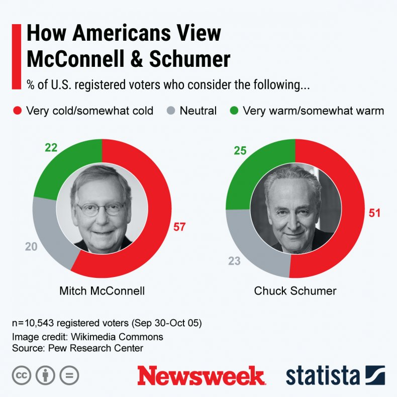 Schumer McConnell polling