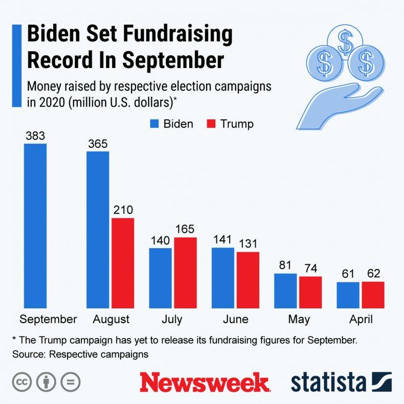 Biden Fundraising Statista