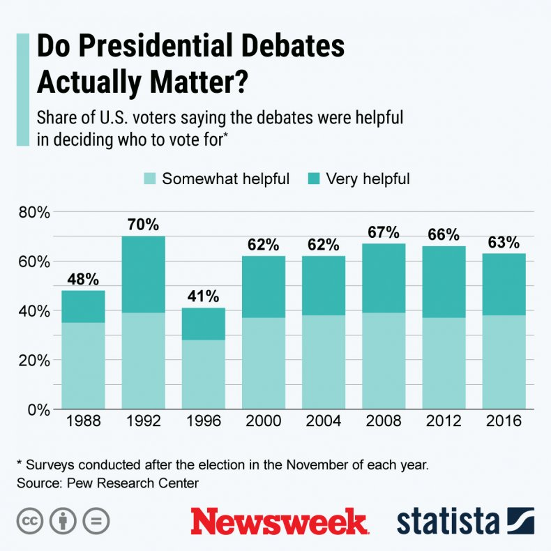 debates graphic