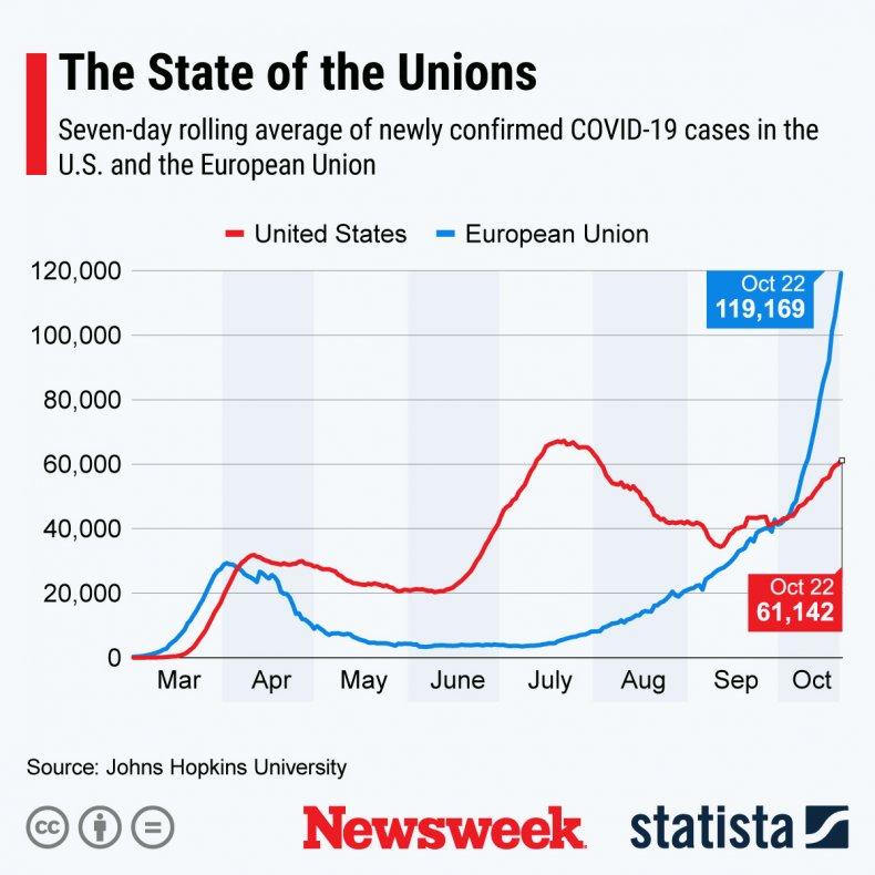 covid-19, new, cases, chart, us, eu