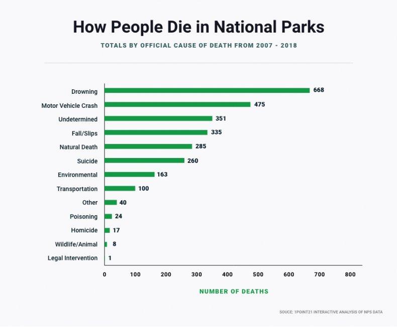 How People Die in National Parks