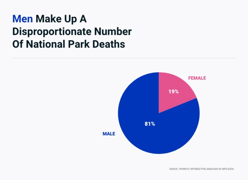 Men Make Up Disproportionate Number Deaths NationalParks