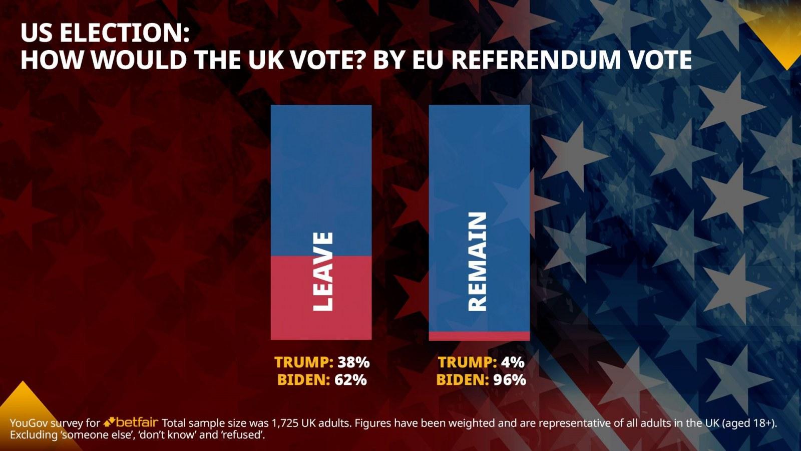 Yougov eu referendum betting sport betting on line