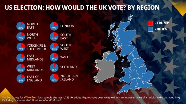 US Election voting preferences UK