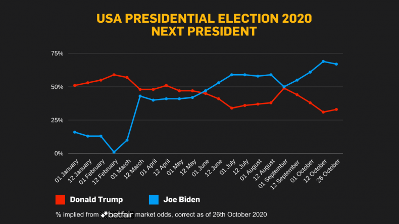 Betting markets 2021 presidential candidates julie bettinger ubc student