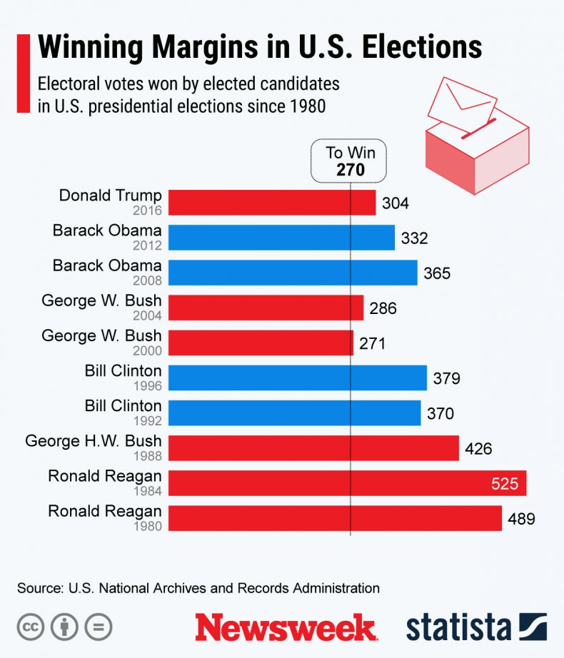 Winning margins in US elections