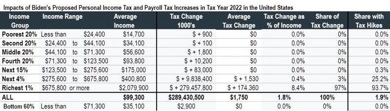 Biden Tax US ITEP