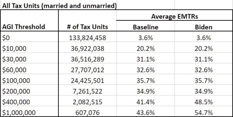 Federal average effective marginal tax rates PWBM
