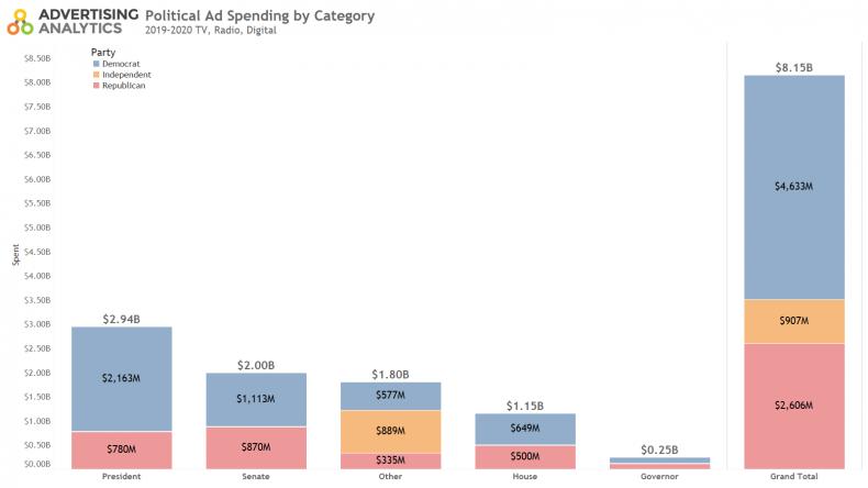 Political ad spending