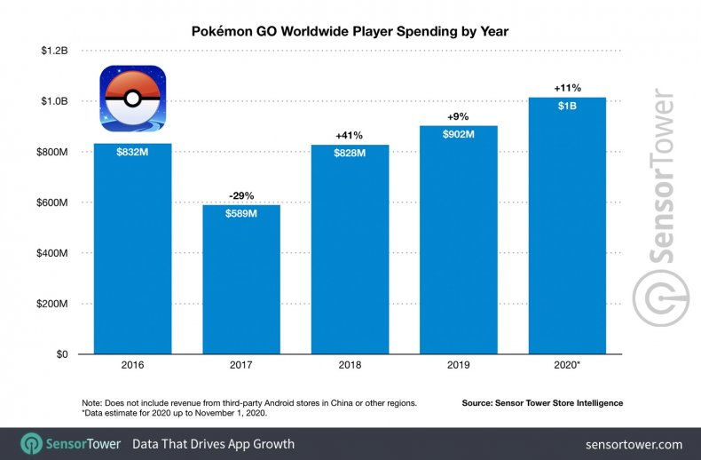 pokemon go spending by year