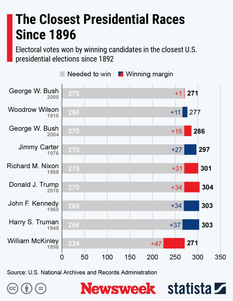 U.S. presidential races since 1896