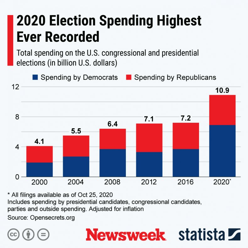 2020 election spending record