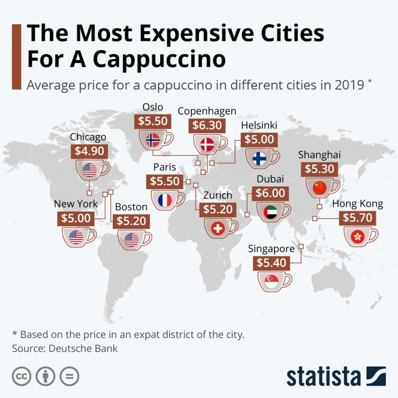 Statista The Most Expensive Cities Cappuccino
