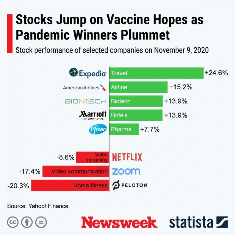 Stocks Coronavirus Vaccine Statista