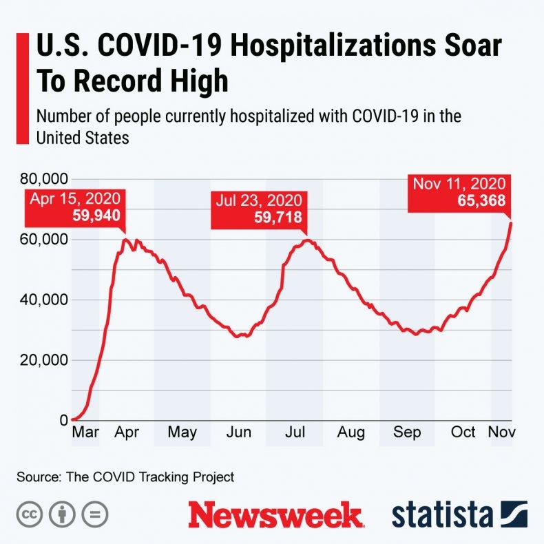 U.S. COVID-19 hospitalizations