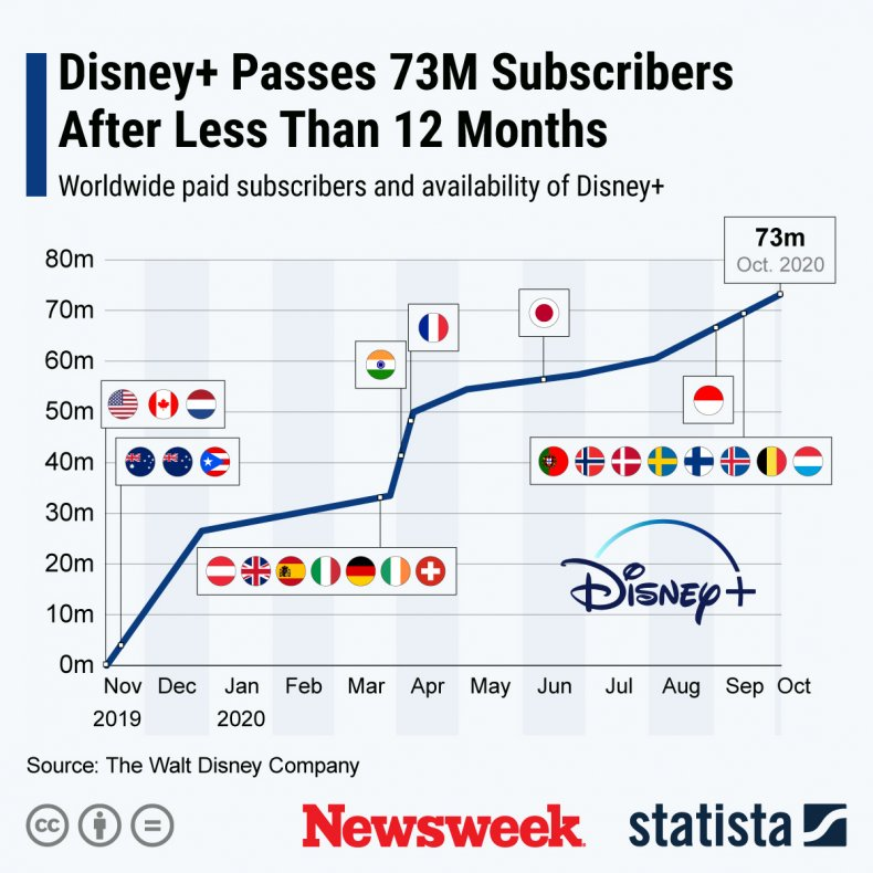 Disney plus subscriber numbers
