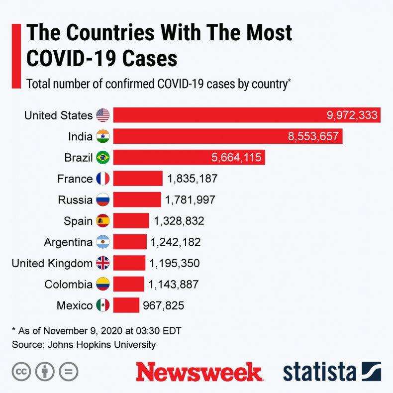 coronvirus countries statista