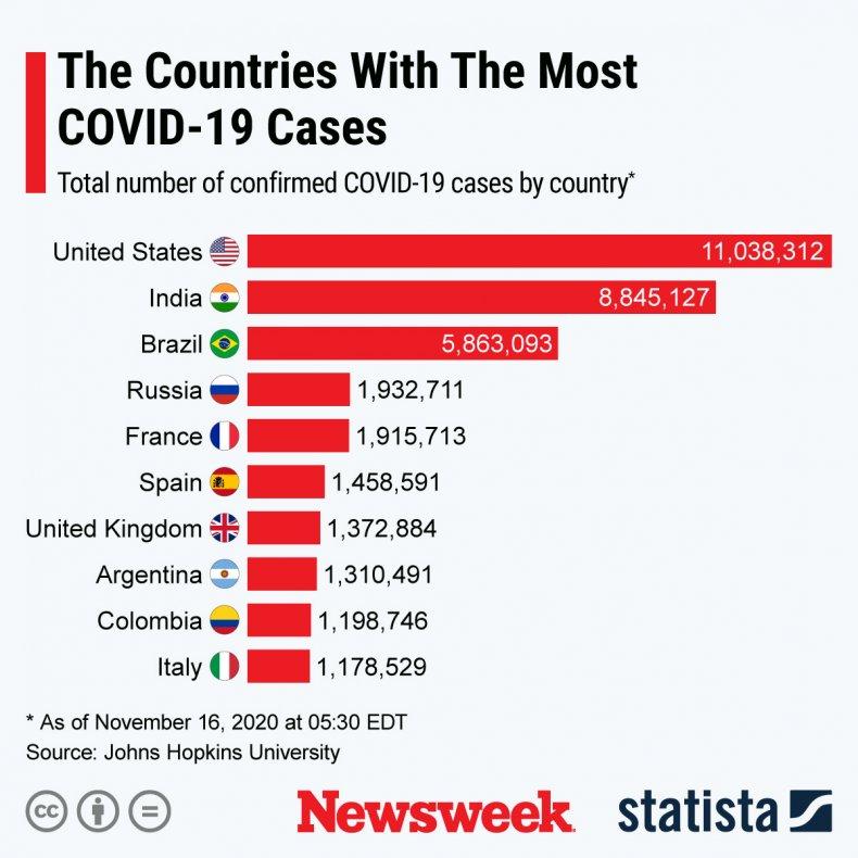 covid world cases