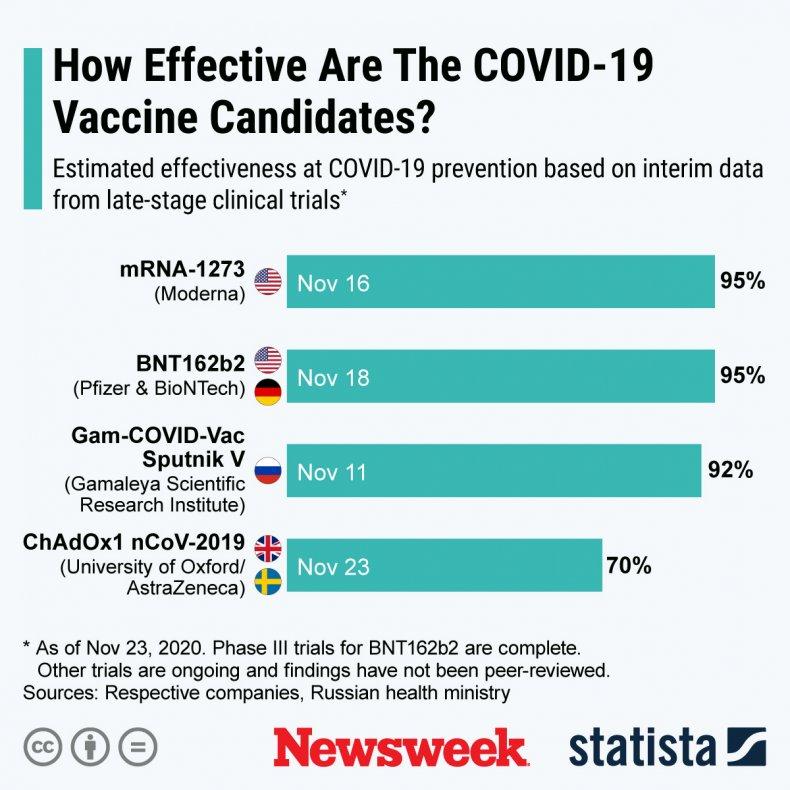covid, vaccine, candidates