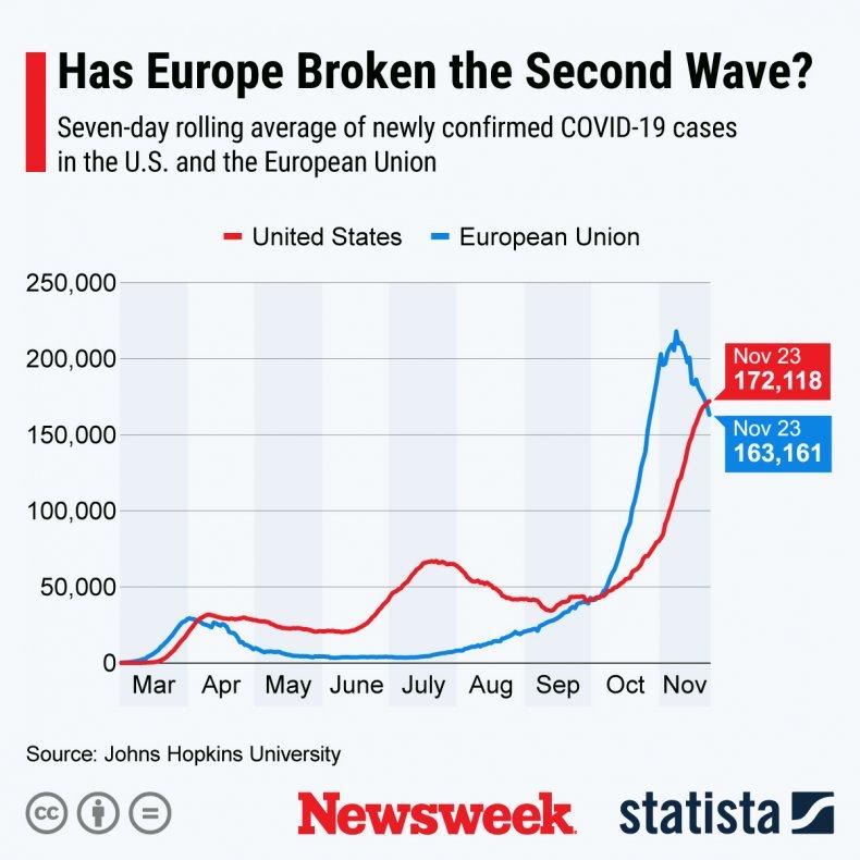 COVID-19 in EU vs U.S.