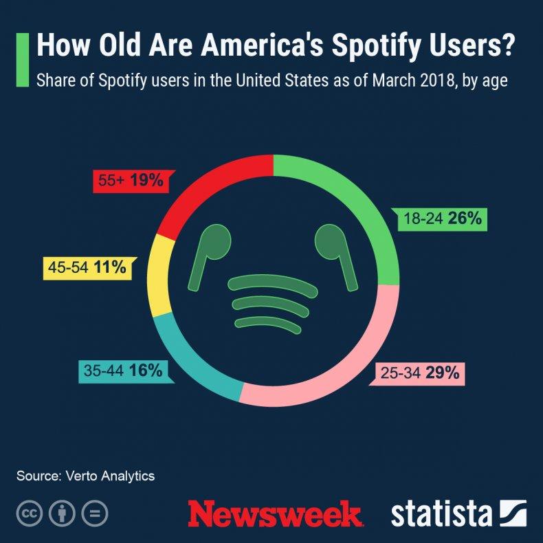 Spotify statista