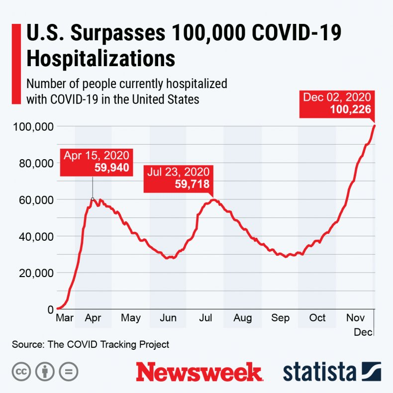 hospitalization graphic