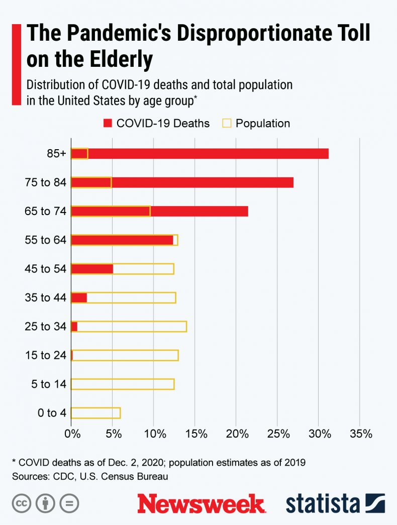 Elderly patients with COVID-19 in the United States