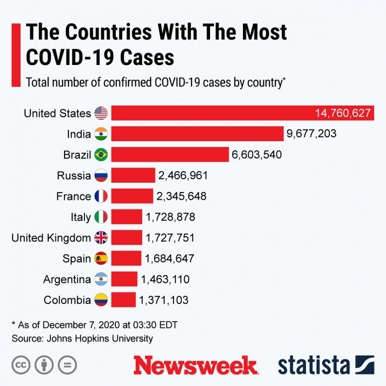 COVID-19 cases across the globe