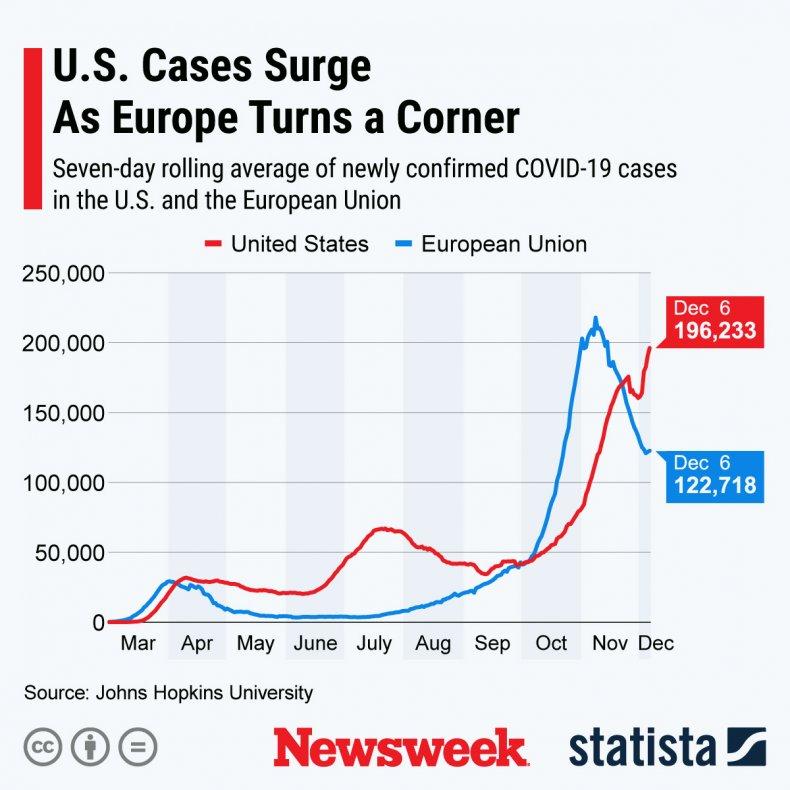 COVID-19 in U.S. vs Europe