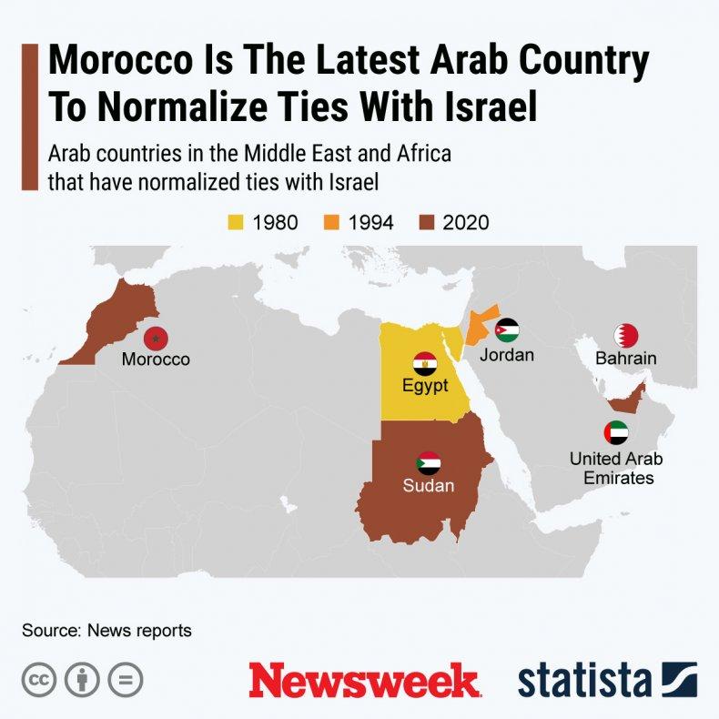 Israel Normal Ties