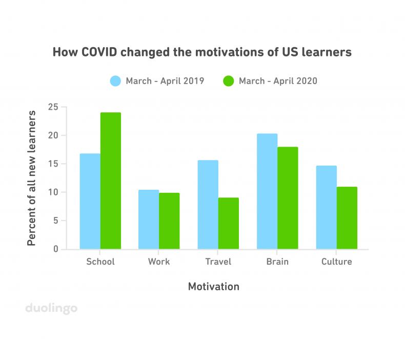 COVID motivations
