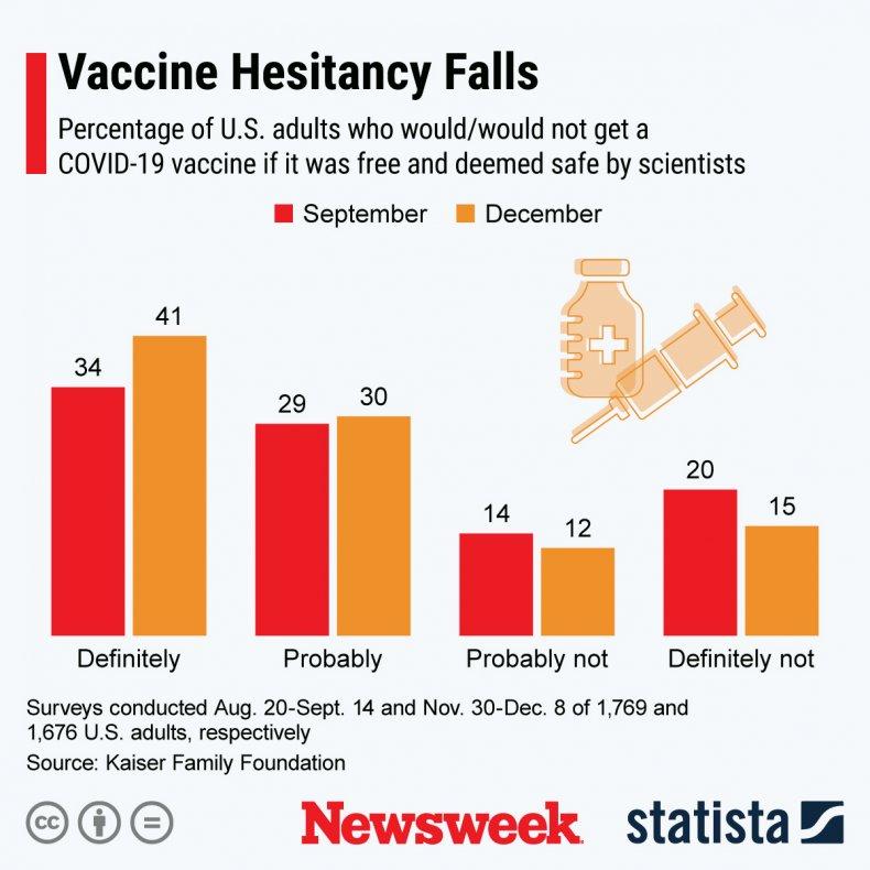COVID vaccine hesitancy in U.S.